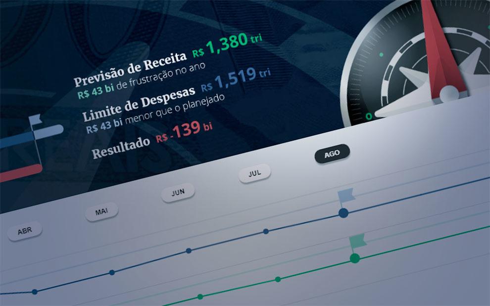 Bússola Fiscal: acompanhe a gestão das finanças públicas do país
