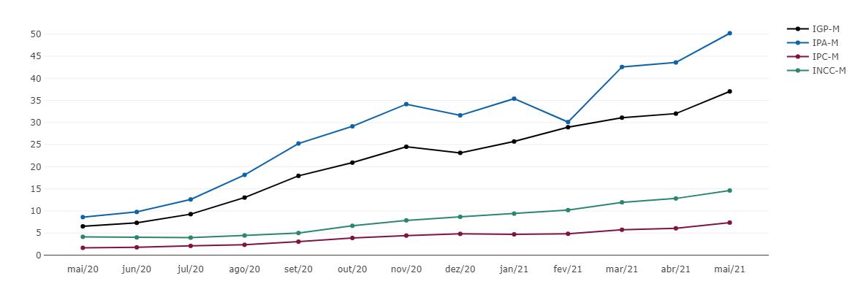 IGP-M sobe 4,10% em maio de 2021