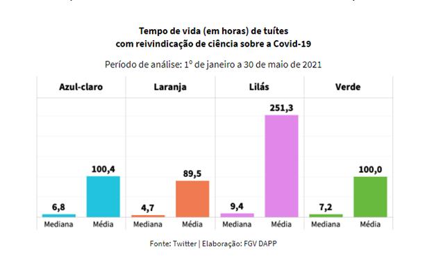 Estudo inédito analisa reinvindicações científicas sobre Covid-19 nas redes sociais