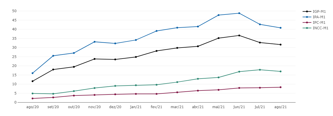 IGP-M varia 0,66% em agosto de 2021