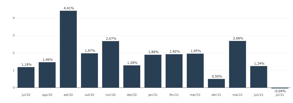 IGP-M varia 0,78% em julho de 2021