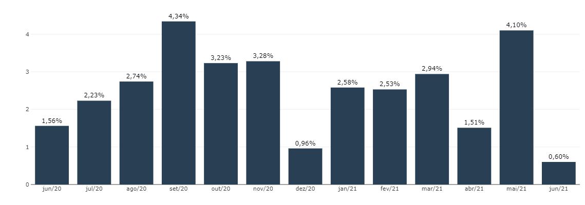 IGP-M varia 0,60% em junho de 2021