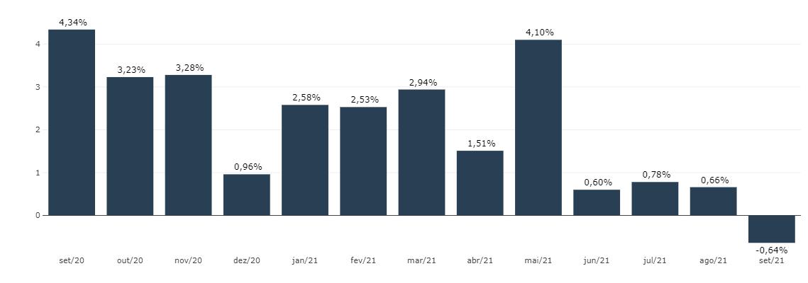 IGP-M cai 0,64% em setembro de 2021