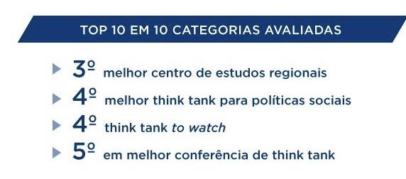 FGV é eleita o 3º think tank mais importante do mundo
