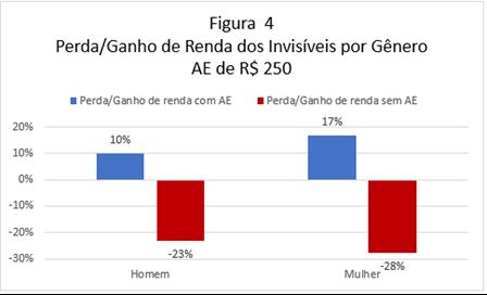 Novo auxílio emergencial de R$ 200 não compensará renda dos informais na pandemia, revela pesquisa