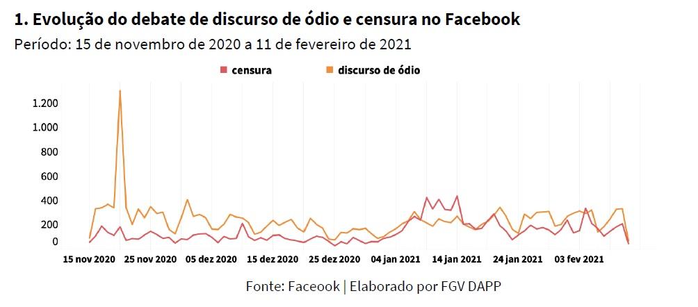 Estudo inédito da FGV DAPP mostra tensão entre combate a discurso de ódio e acusações de censura nas redes sociais