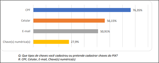 Brasileiros precisam de mais informações para poder utilizar o PIX, revela pesquisa