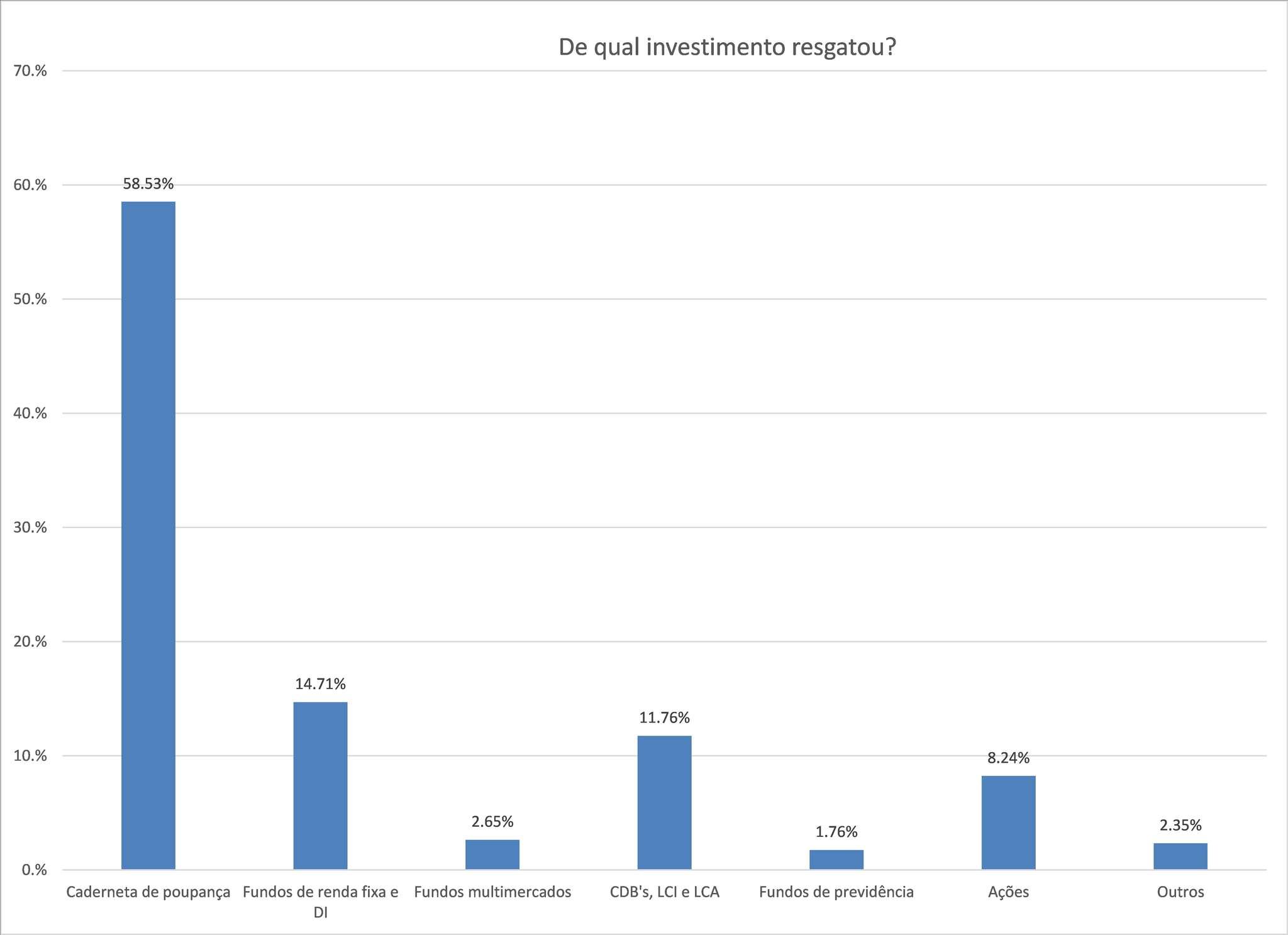 Pesquisa indica que 63,93% tiveram perda de renda mensal por conta da pandemia de COVID-19
