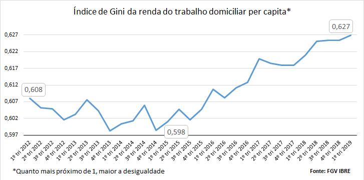 Resultado de imagem para indice de gini brasil 2019