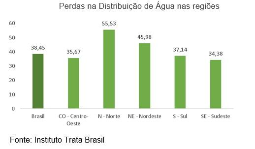 O Brasil perde grande parte de insumo precioso para combater a pandemia: a água
