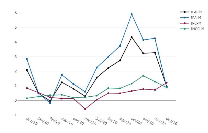 IGP-M - Variação % mensal - Dezembro 2020