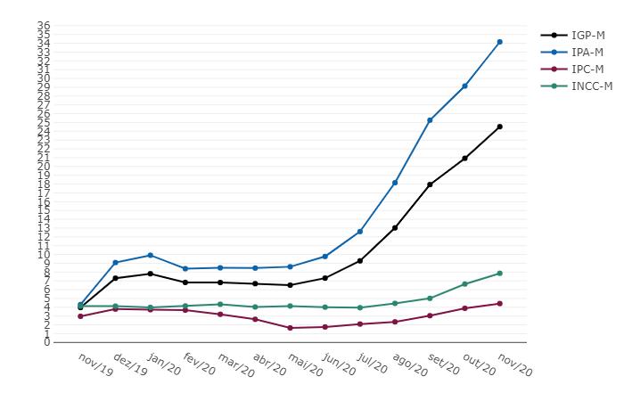 IGP-M - Variação % acumulada em 12 meses - Novembro 2020