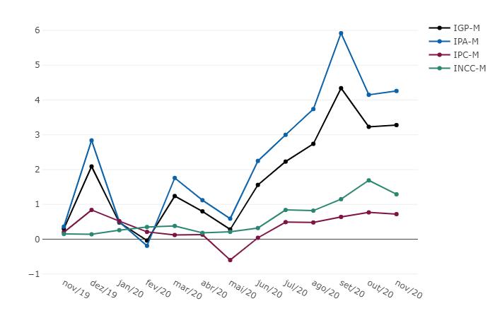 IGP-M - Variação % mensal - Novembro 2020