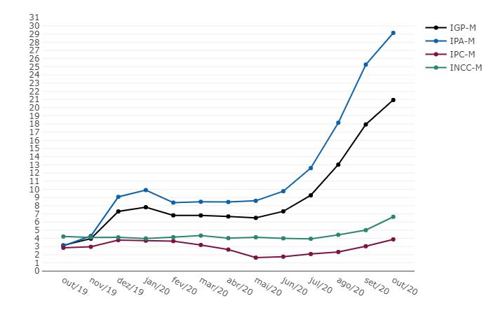 IGP-M - Variação % acumulada em 12 meses - Outubro 2020