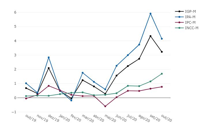IGP-M - Variação % mensal - Outubro 2020