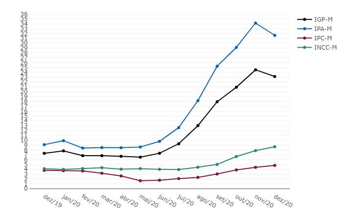 IGP-M - Variação % acumulada em 12 meses - Dezembro 2020