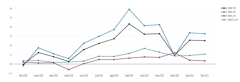 IGP-M sobe 2,53% em fevereiro de 2021