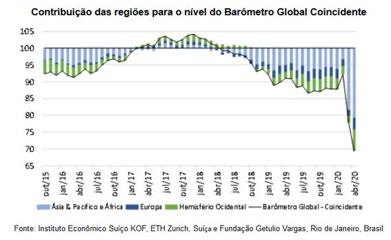 Barômetros Econômicos Globais: Aumenta o impacto do COVID-19 na economia internacional