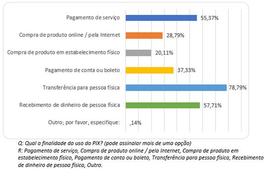PIX: 77,65% dos brasileiros já utilizaram o serviço para transferências e pagamentos