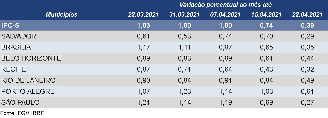 Preço da gasolina contribui para nova desaceleração do IPC-S