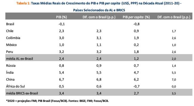 Década cada vez mais perdida na economia brasileira e comparações internacionais
