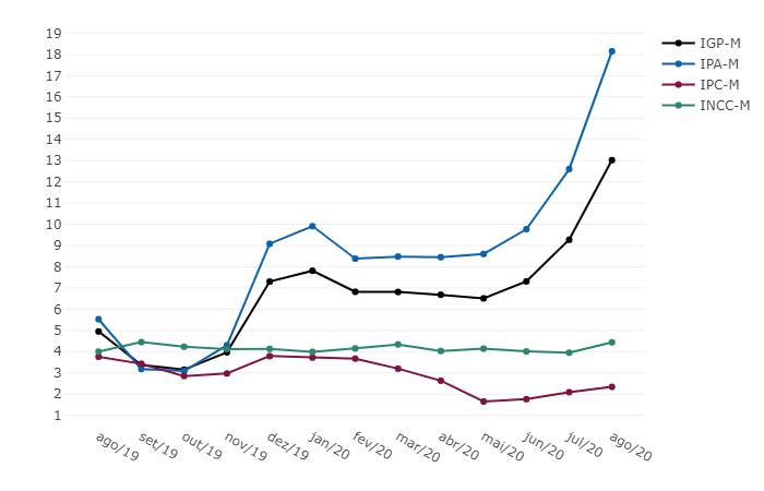 IGP-M - Variação % acumulada em 12 meses - Agosto 2020