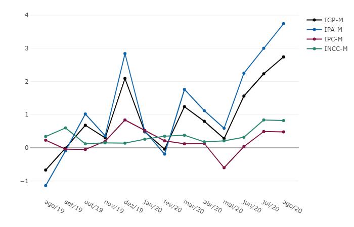 IGP-M - Variação % mensal - Agosto 2020